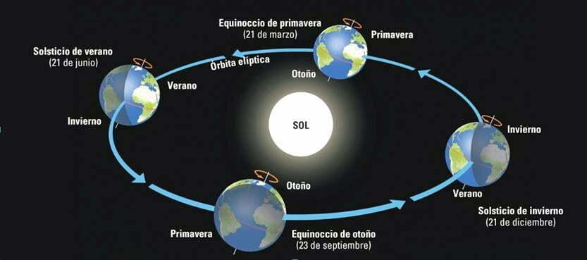 ano_solar